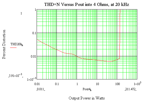 20 kHz THD+N versus power into 4 Ohms