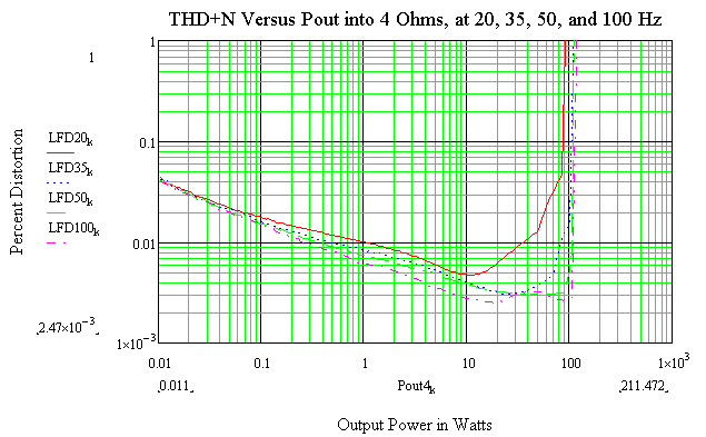 1 kHz THD+N versus power into 8 Ohms
